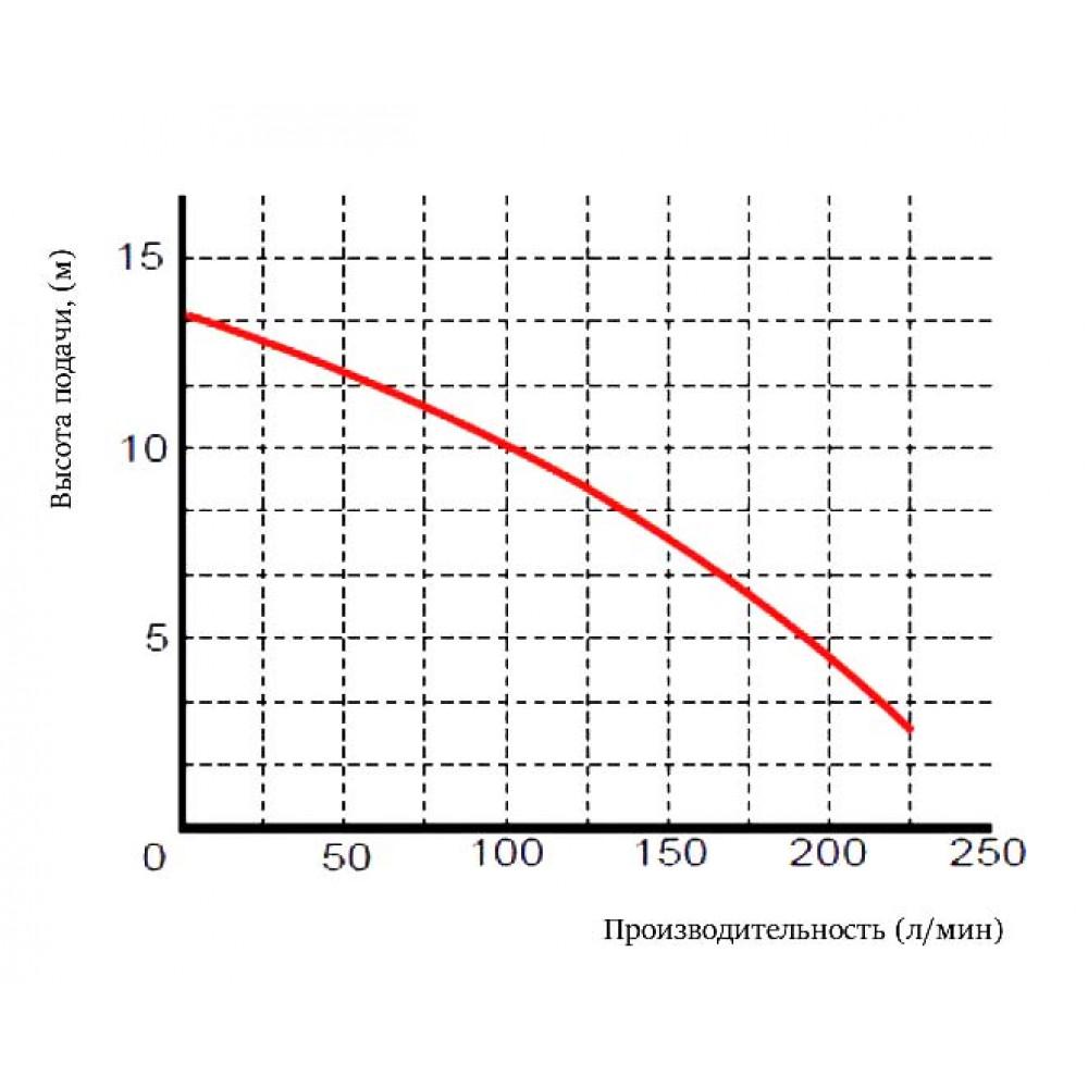 Насос Omnigena WQ 13-13-0,55 PREMIUM шламовый