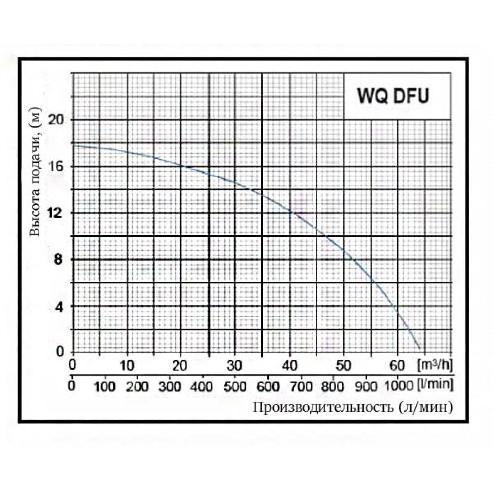 Насос Omnigena QDFU 40-12-2,2 PREMIUM (AL) шламовый