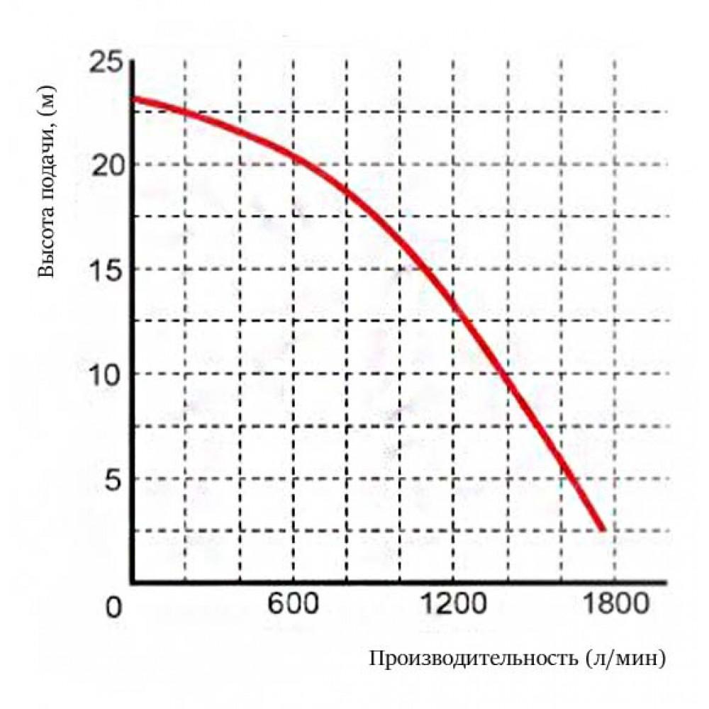 Насос Omnigena WQ 105-23-5,5 PREMIUM шламовый