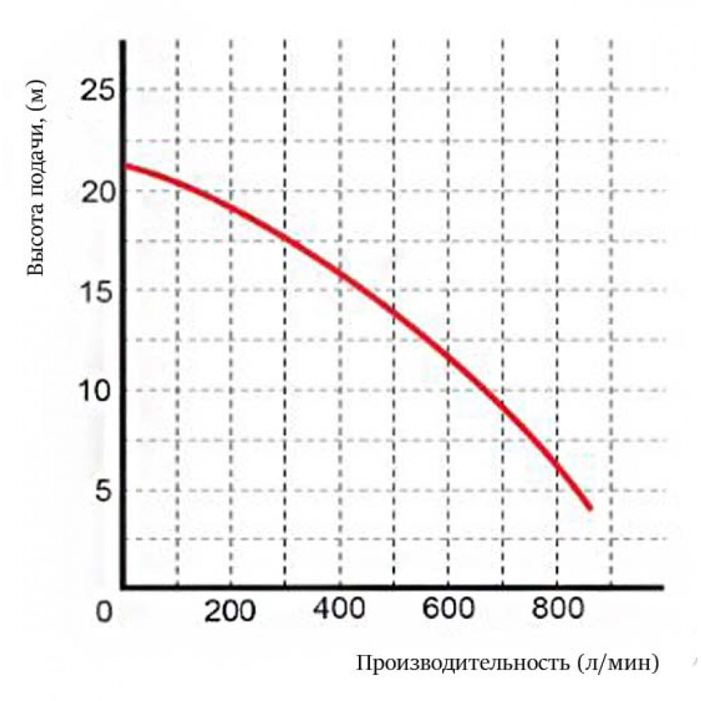 Насос Omnigena WQ 50-21-2,2 INOX PREMIUM шламовый