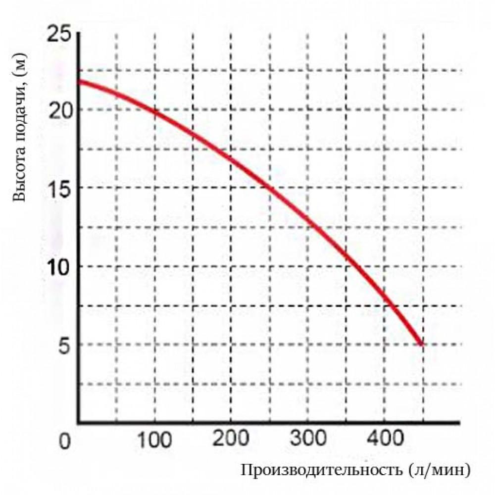 Насос Omnigena WQ 27-22-1,5 PREMIUM шламовый