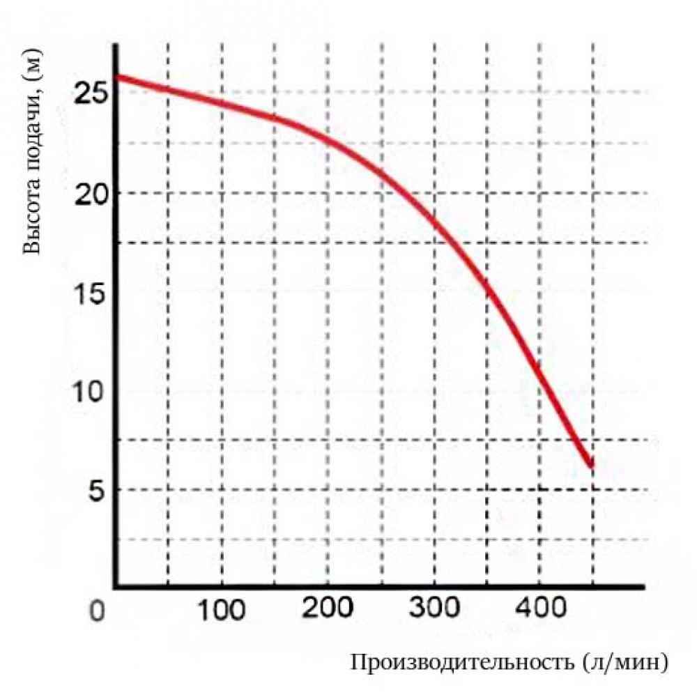 Насос Omnigena WQ 27-26-2,2 PREMIUM шламовый