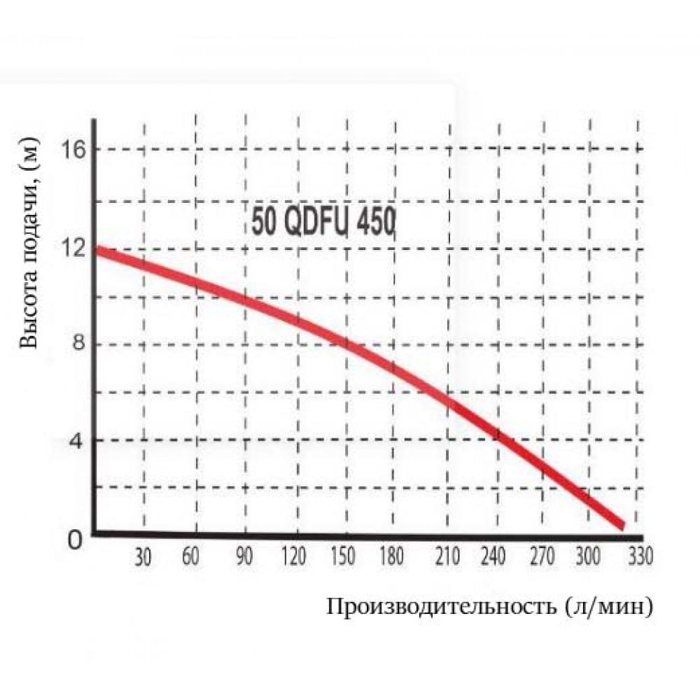 Насос Omnigena WQ 50 QDFU450 PROFESIONAL шламовый