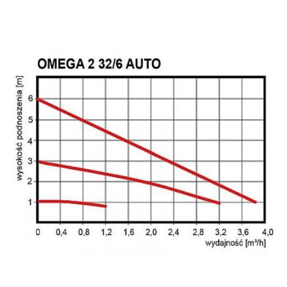 Насос Omnigena Omega-2 25/60 AUTO 130