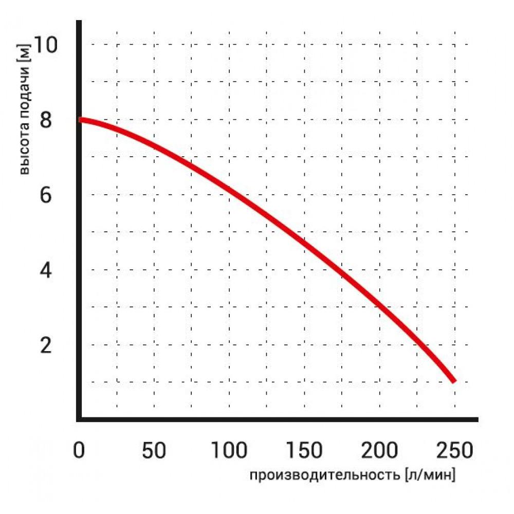 Насос Omnigena WQ 10-10-0.55 Septic дренажный