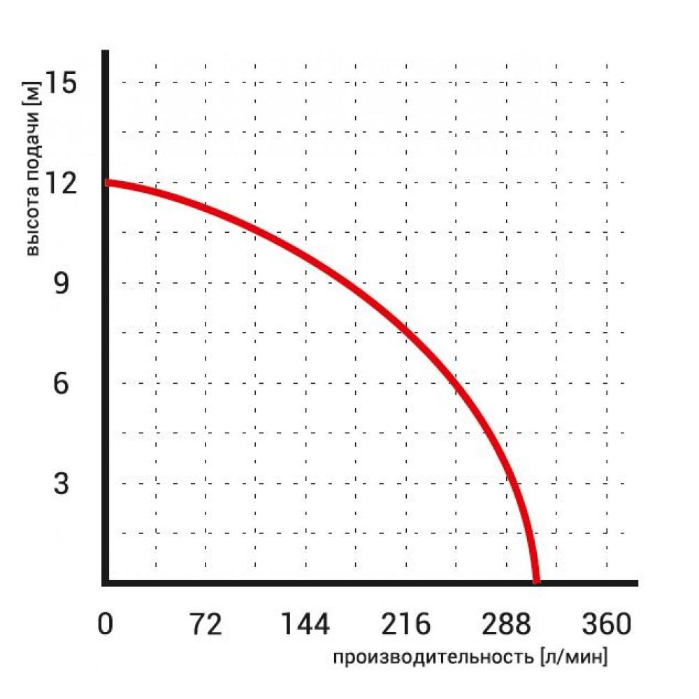 Насос Omnigena WQ 10-10-0.55 дренажный