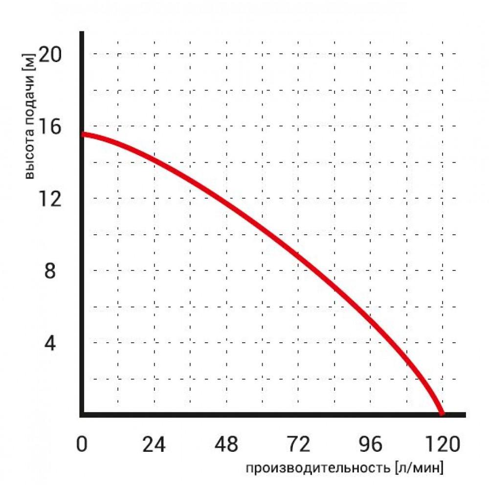 Насос Omnigena WQ 3-13-0,25 погружной