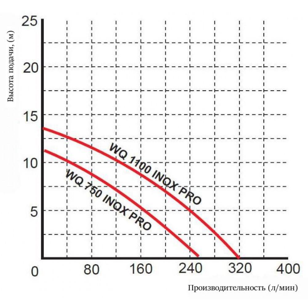 Насос Omnigena WQ 0,75 INOX PRO дренажный