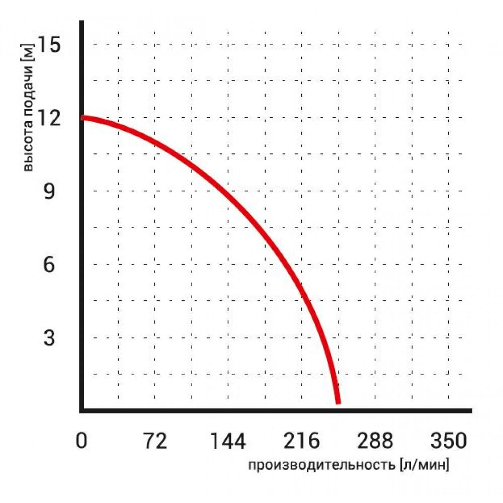 Насос Omnigena WQ 10-10-0,75 дренажный