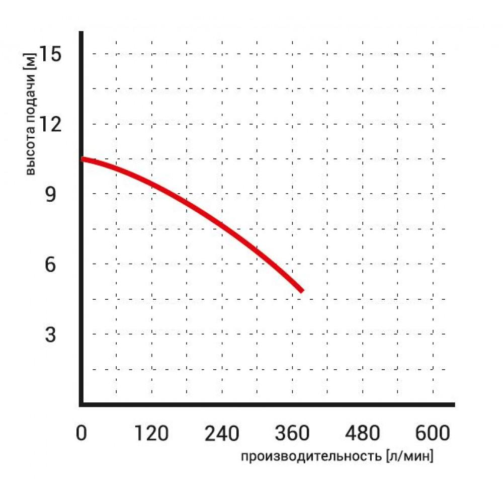 Насос Omnigena WQ 15-7-0,55 погружной