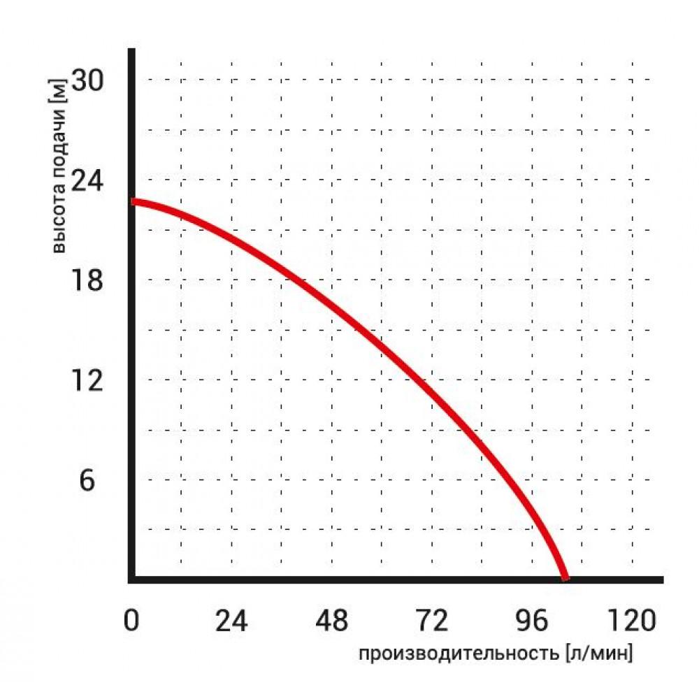 Насос Omnigena WQ 3-18-0,55 погружной