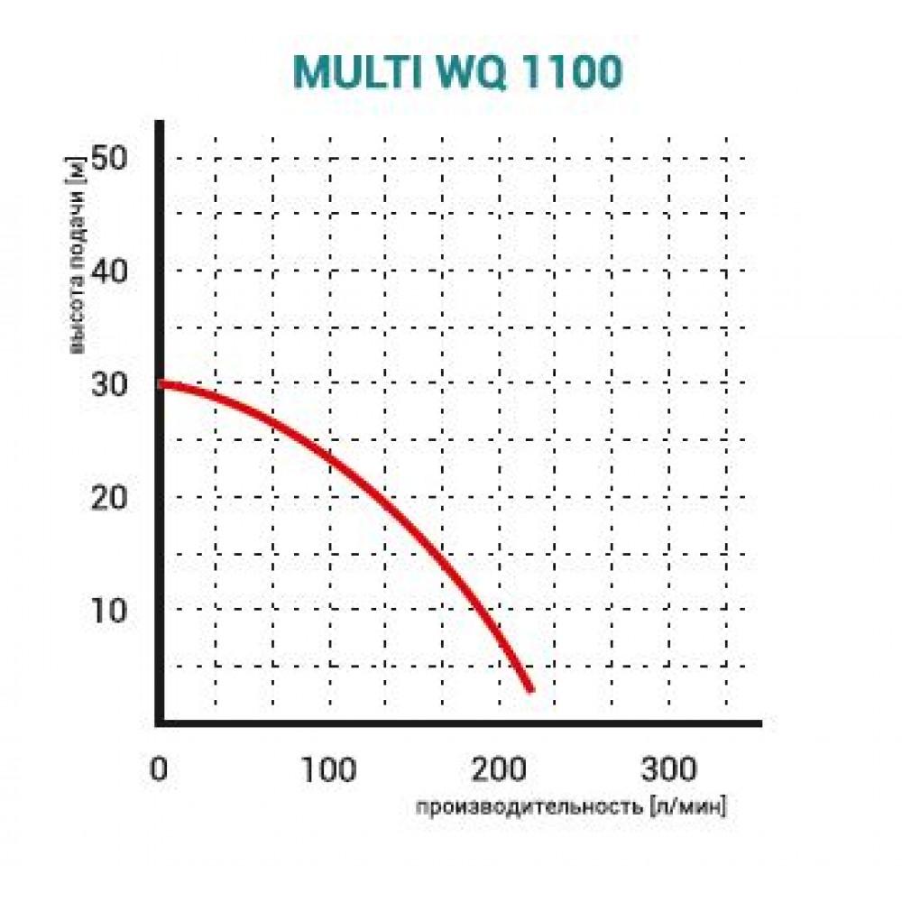 Насос Omnigena Multi WQ 1100F дренажный