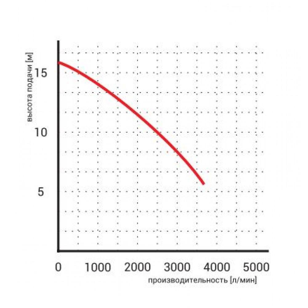 Насос Omnigena WQ 150-10-7,5 дренажный