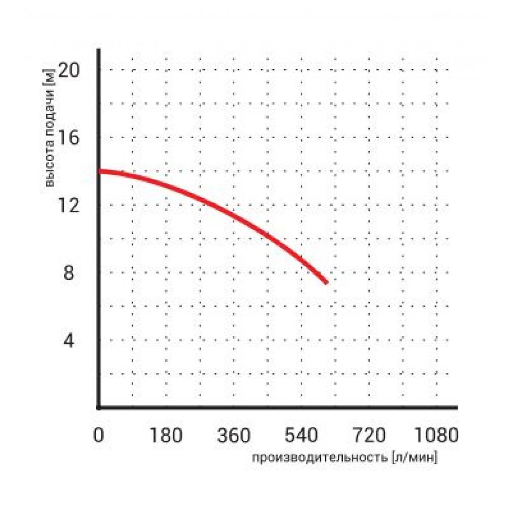Насос Omnigena WQ 25-10-2,2 дренажный