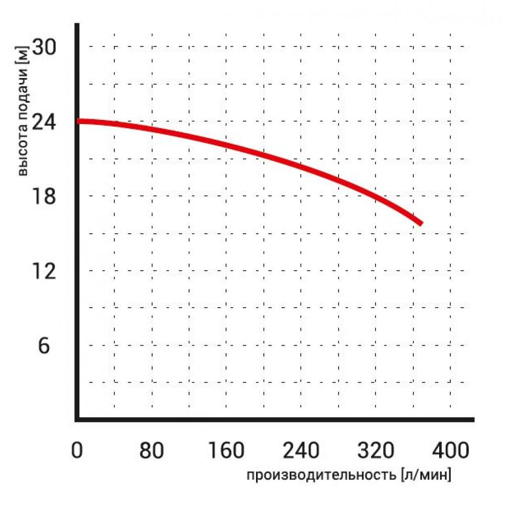 Насос Omnigena WQ 9-22-2,2 дренажный