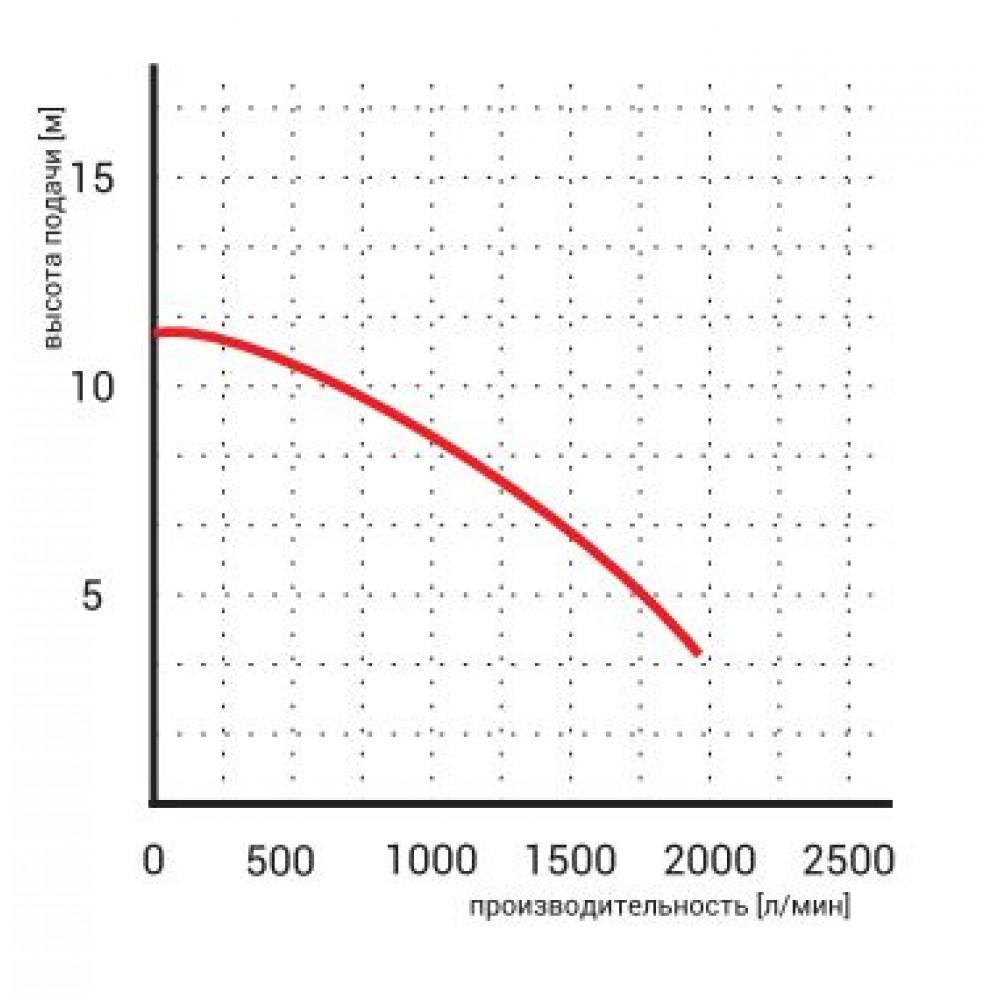 Насос Omnigena WQ 100-35-2,2 дренажный