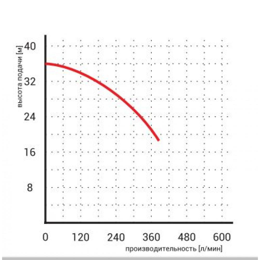 Насос Omnigena WQ 15-30-4 дренажный