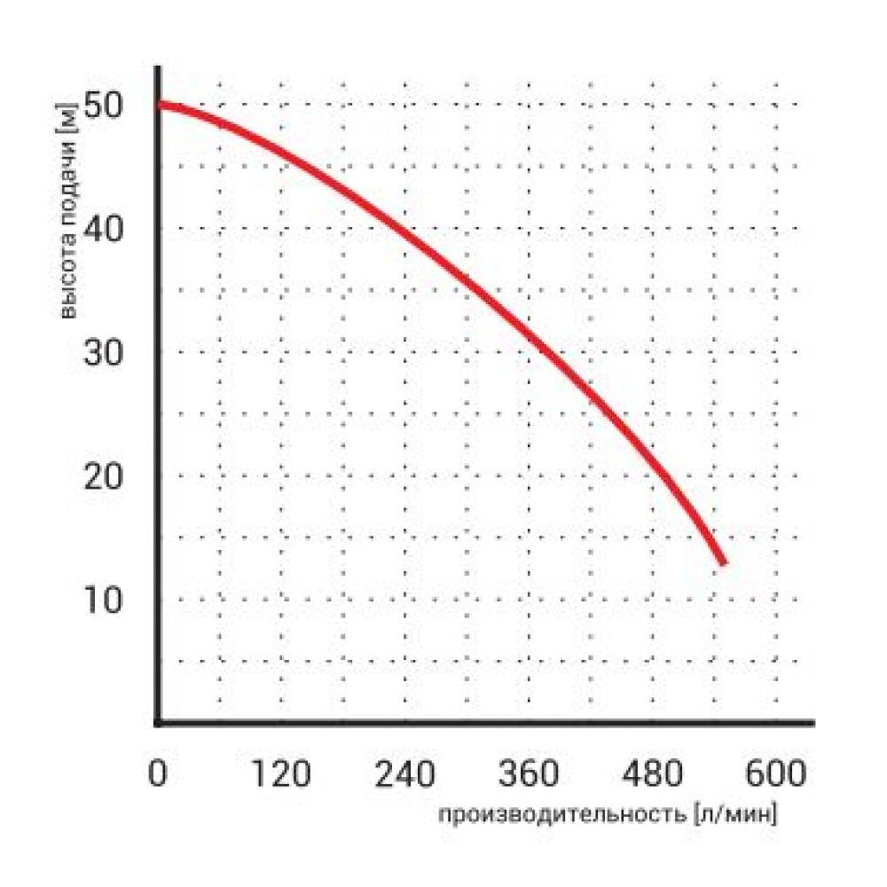 Насос Omnigena WQ 20-40-7,5 дренажный