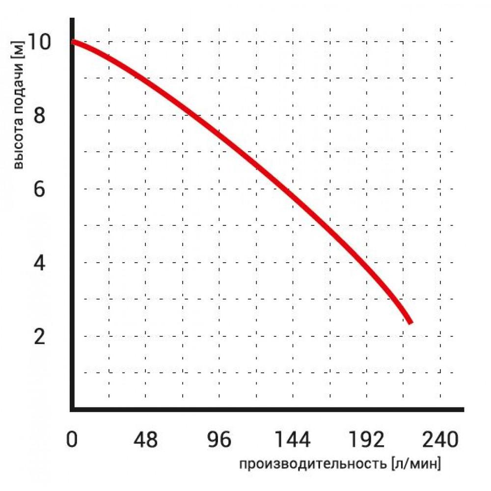 Насос Omnigena WQ 10-10-0,75 с измельчителем