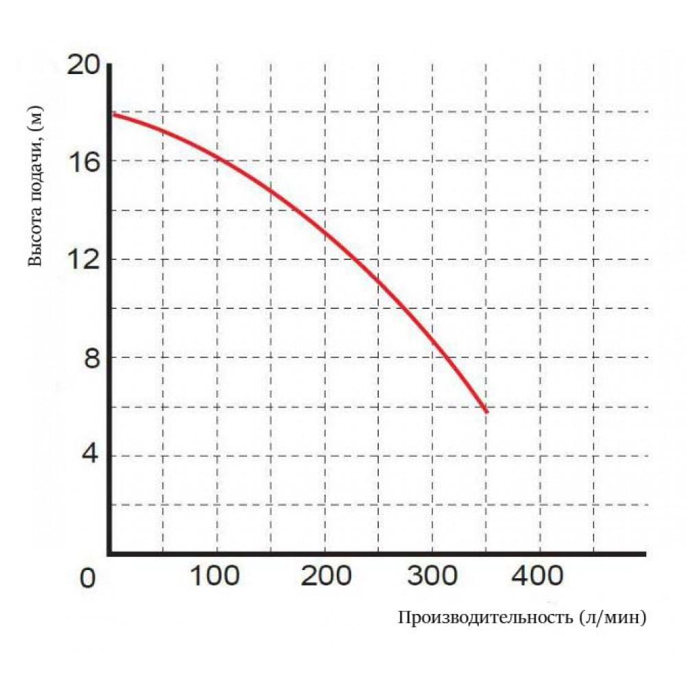 Насос Omnigena WQ 7-16-1,5 погружной с измельчителем