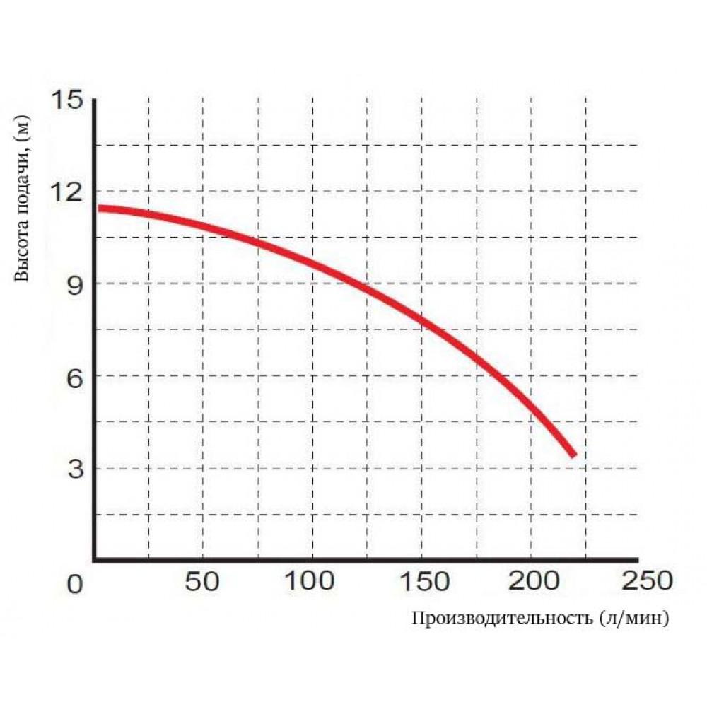 Насос Omnigena WQ 7-8-0,75 погружной с измельчителем