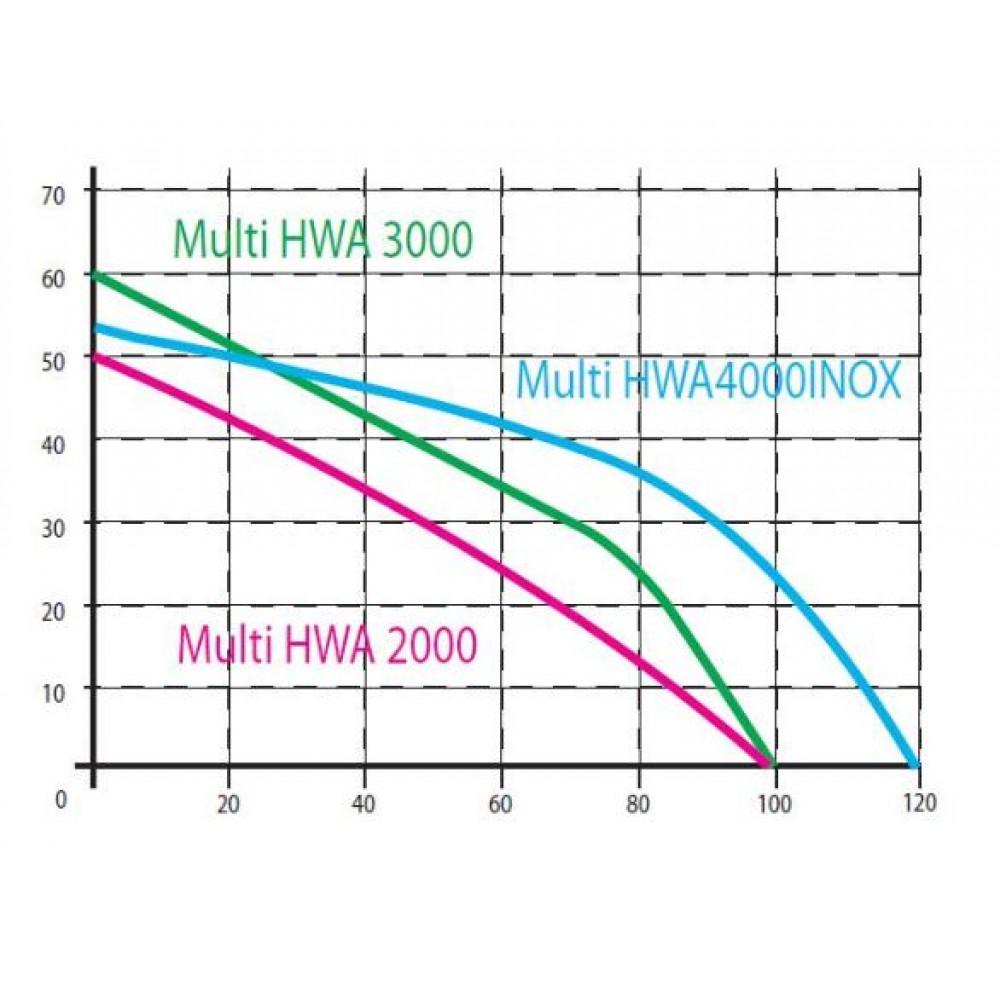 Поверхностный насос Omnigena Multi HWA 3000 INOX
