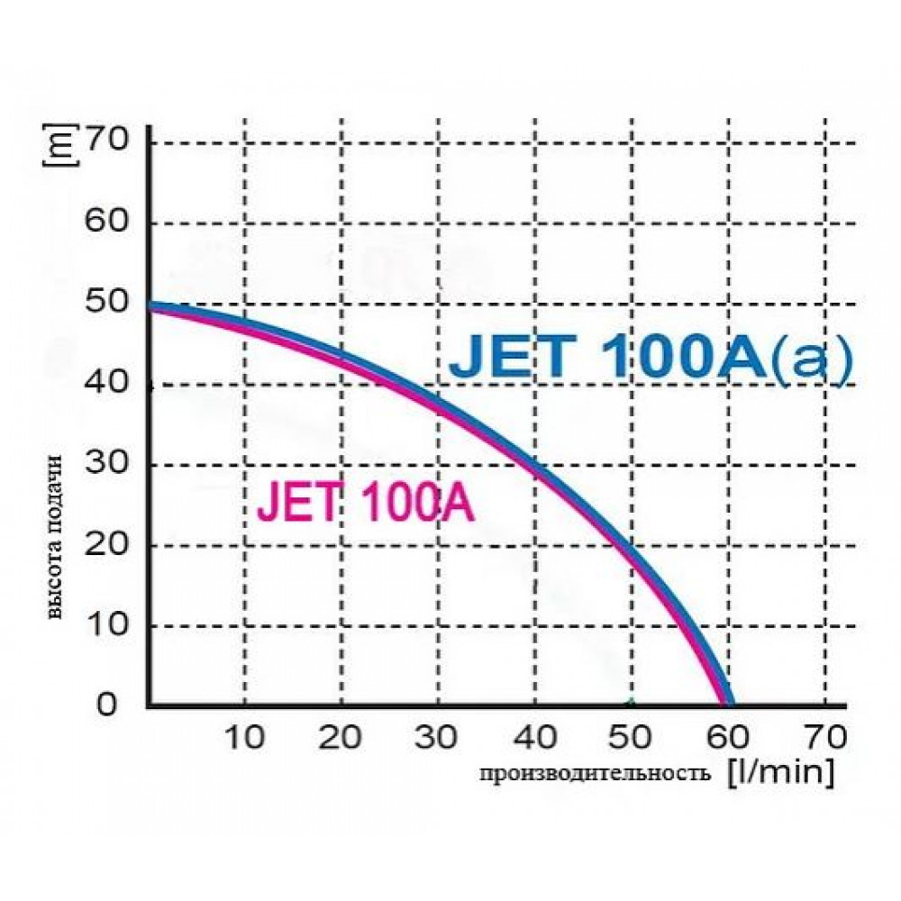 Насос Omnigena JET-100А (a)