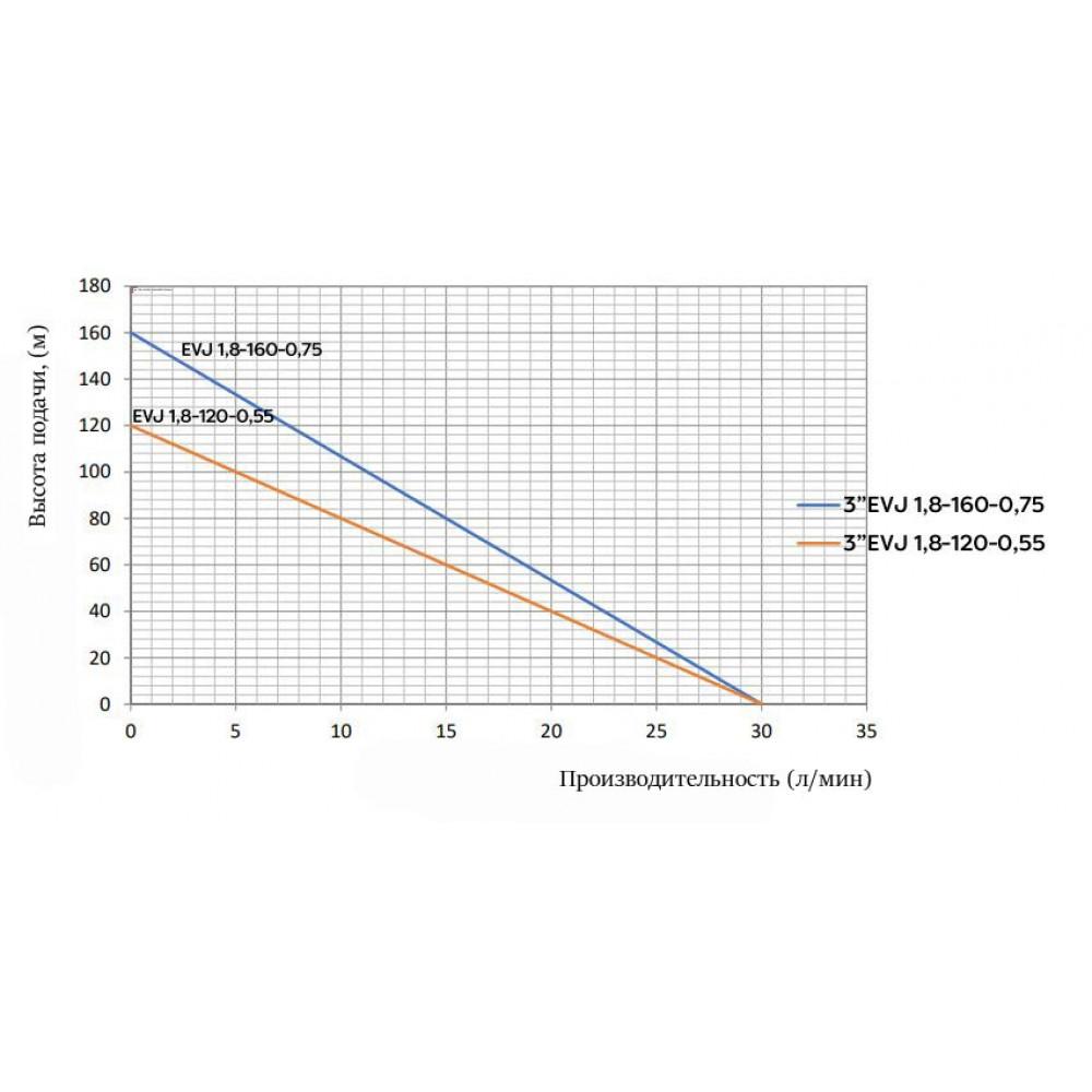 Насос Omnigena EVJ 1,8-120-0,55  скважинный