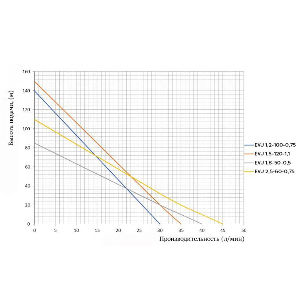 Насос Omnigena EVJ 1,2-100-0,75  скважинный