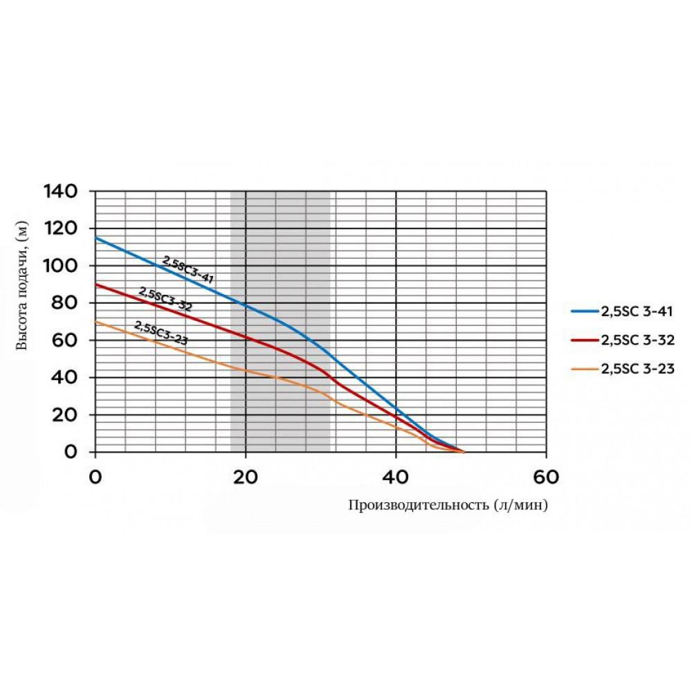 Насос Omnigena 2,5SC3-23 скважинный