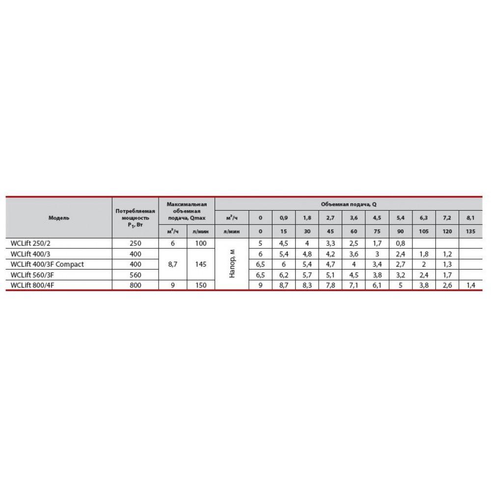Канализационная станция SPRUT WCLift 250/2