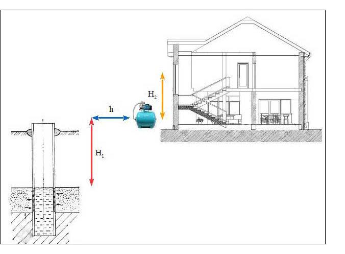 Параметры для выбора насосной станции гидрофора для скважины и колодца